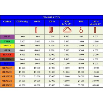 Cotes et CMU élingue ronde MEGA avec témoin d'usure