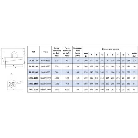 Aimant de levage permanent NEOLIFT CMU de 125 Kg à 2000 Kg