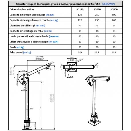 Propriétés techniques potence de levage et de manutention acier inoxydable