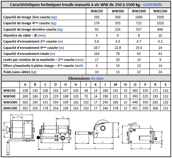 Caractéristiques techniques treuil manuel de levage WW250-1500 kg Gebuwin