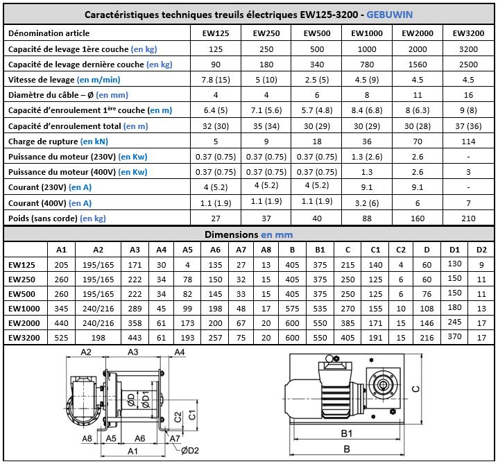 Spécifications techniques treuil électrique EW125 à EW3200 Gebuwin