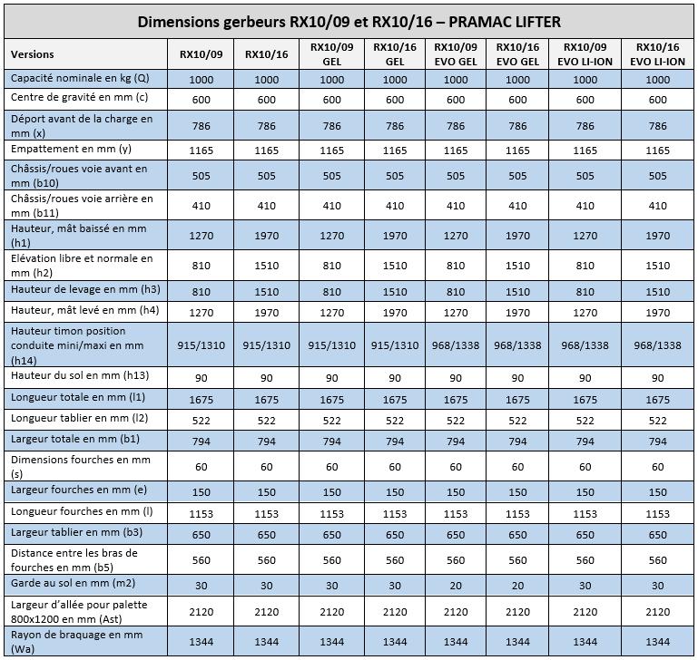 Dimensions gerbeurs électriques Pramac RX10/09 - RX10/16