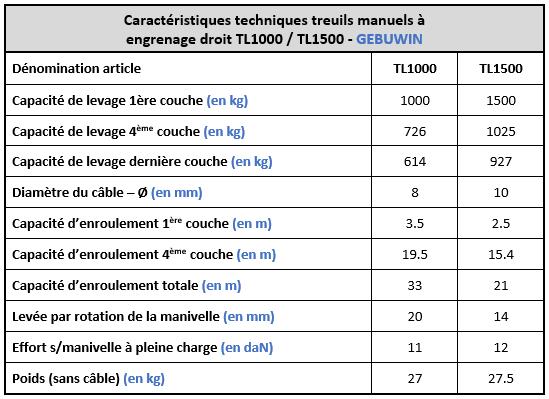 Spécification techniques treuils à engrenages droit TL1000 et TL1500 Gebuwin