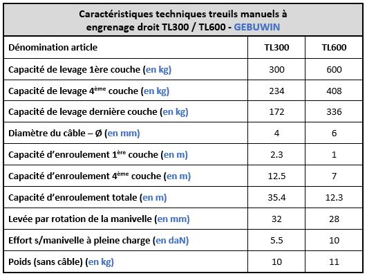 Spécifications techniques treuils à engrenage à main TL300 et TL600 Gebuwin