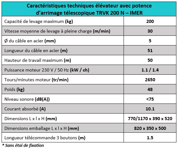 Caractéristiques techniques treuil élévateur pour chantier TRVK200N Imer
