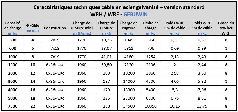 Spécifications techniques câbles galvanisés pour treuils Gebuwin
