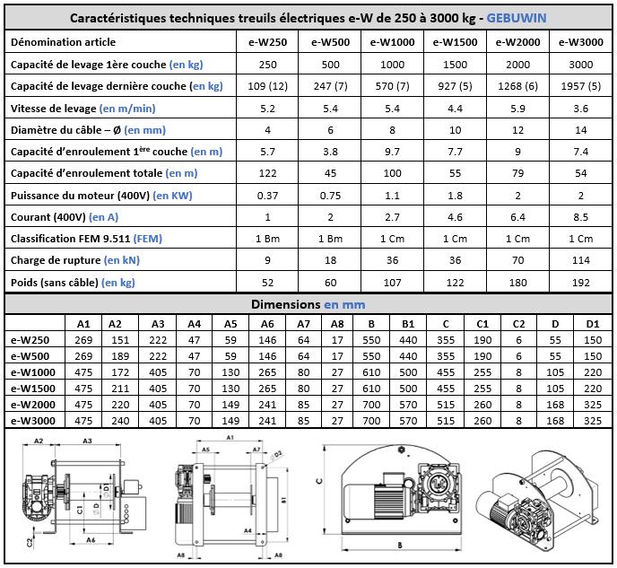 Spécifications techniques treuil électrique e-W250 à e-W3000 Gebuwin