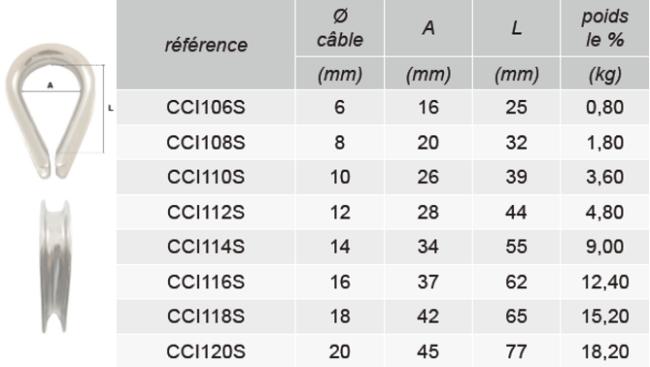 Schéma coté cosse-coeur qualité supérieure CCIS