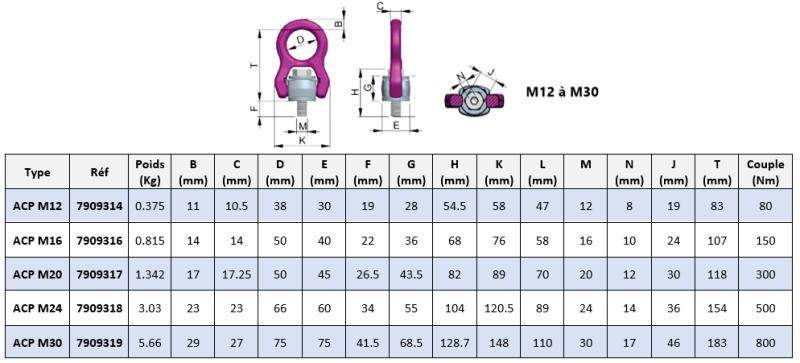 Schéma coté anneau de levage ACP-TURNADO M12 à M30