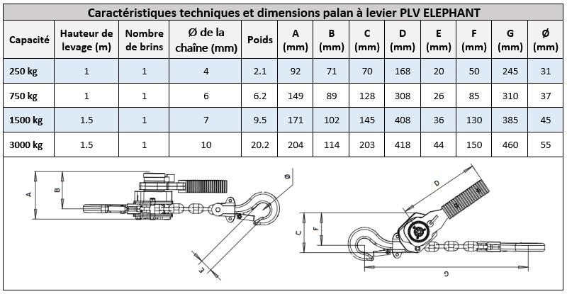 Capacités et dimensions palan à levier manuel PLV Elephant