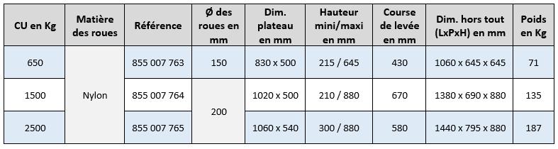 Caractéristiques table élévatrice extra plate simple ciseaux Fimm