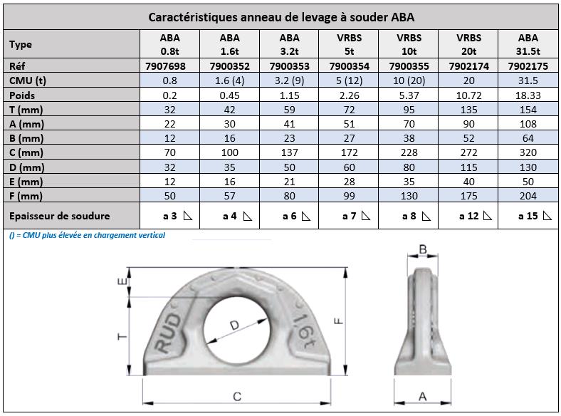 Tableau des cotes de l'oreille à souder ABA de chez RUD