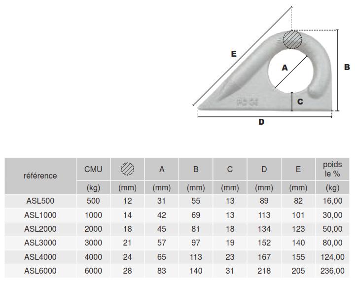Tableau des cotes de l'anneau à souder à 45° ASL Pramac