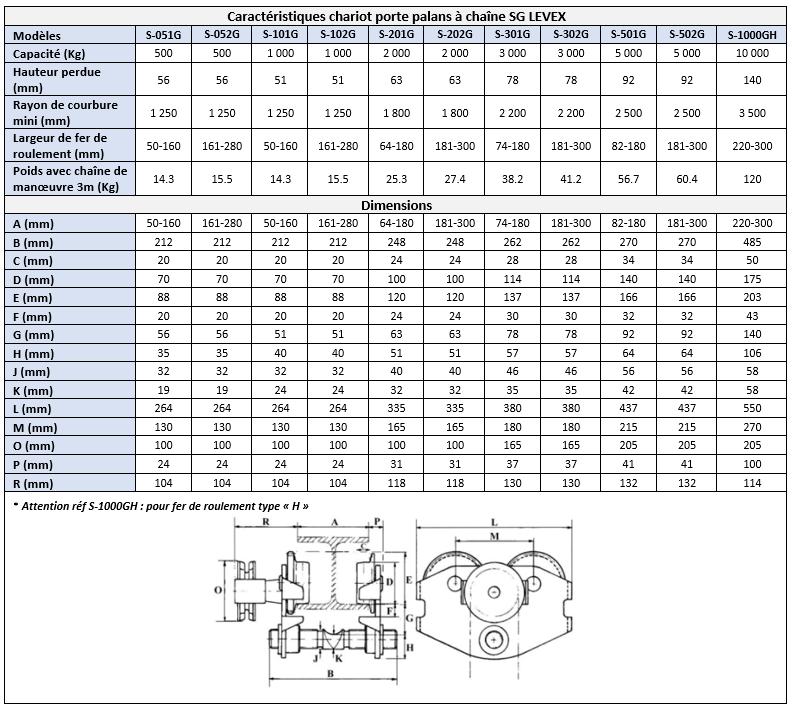 Schéma coté chariot porte palans manuel à chaîne SG LEVEX